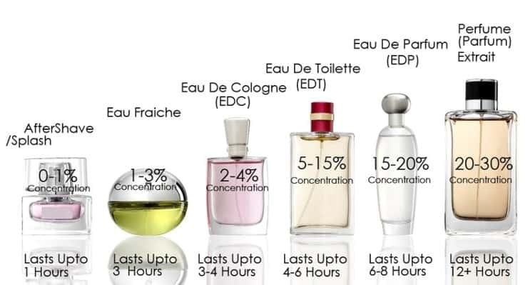 fragrance notes period of evaporation